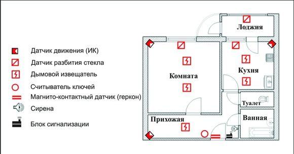 Установка GSM- сигнализации в квартиру