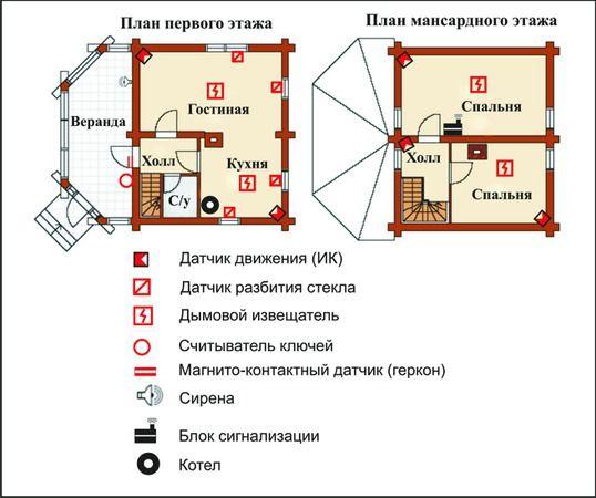 Сигнализация для дома схемы и решения